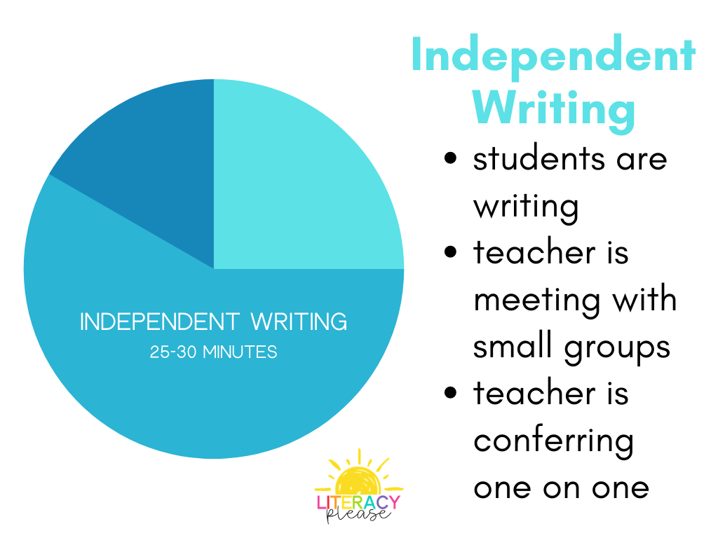 Google Independent Writing