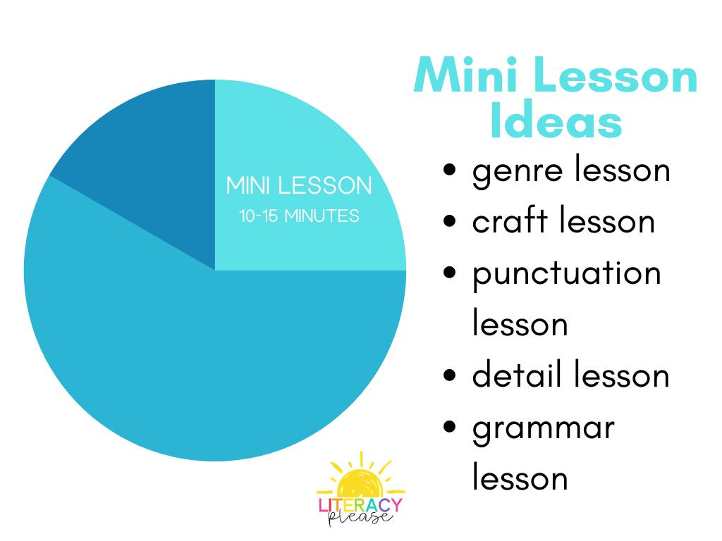 Google Writing Workshop Mini Lesson