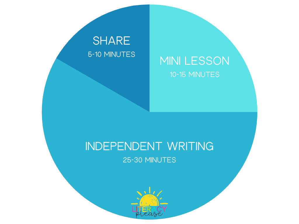 Google_Writing_Workshop_Structure