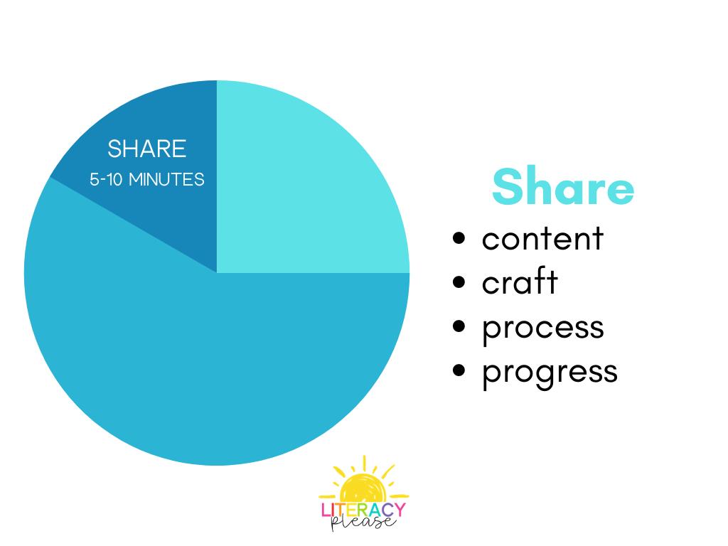Google Writing Workshop Share