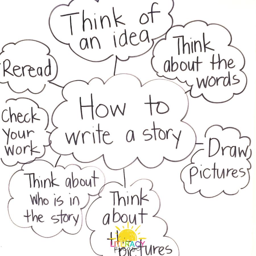 google_the_writing_process_steps